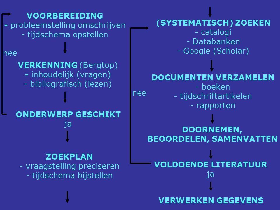 VOORBEREIDING - probleemstelling omschrijven - tijdschema opstellen VERKENNING (Bergtop) - inhoudelijk (vragen) - bibliografisch (lezen) ONDERWERP GES