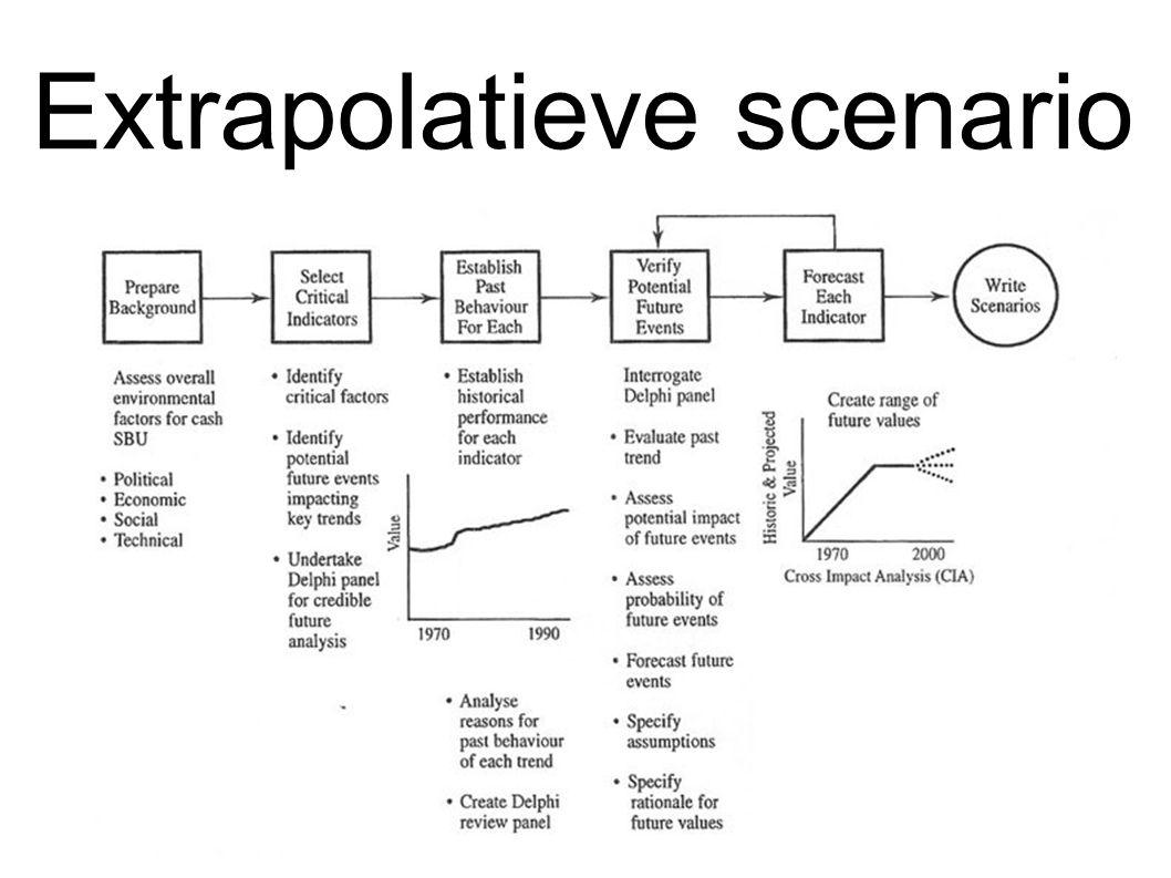 Extrapolatieve scenario