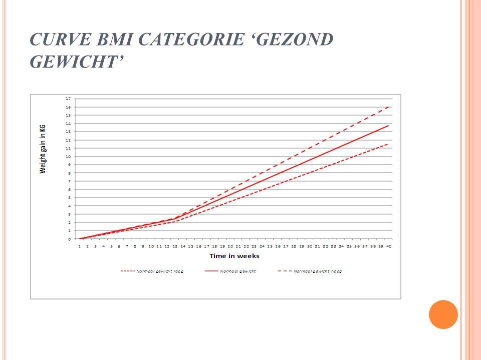 CURVE BMI CATEGORIE 'GEZOND GEWICHT'