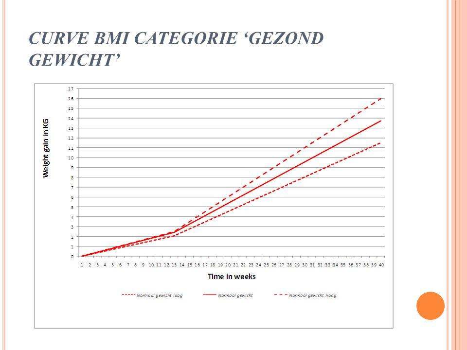 INNOVATIE 6De BMI-categorie afhankelijke curven worden geïntegreerd in ondersteunende software voor de verloskundige praktijk.