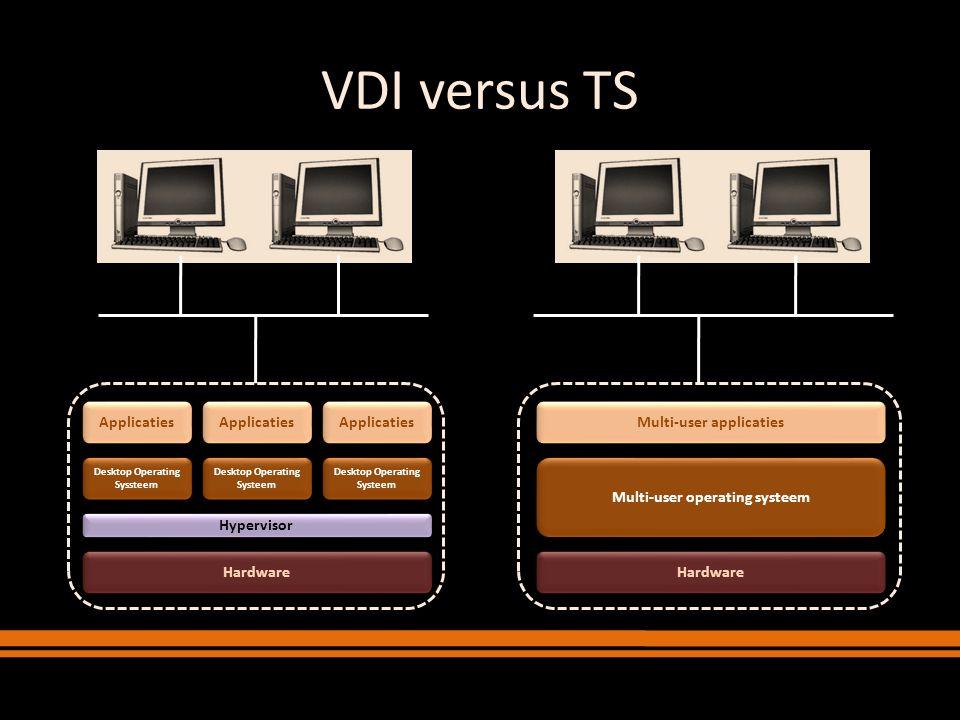 VDI versus TS Hardware Desktop Operating Systeem Applicaties Hypervisor Desktop Operating Systeem Applicaties Desktop Operating Syssteem Applicaties H