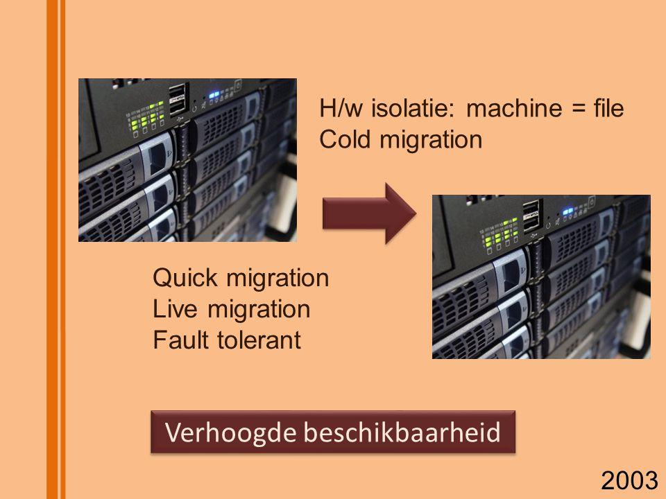 Verhoogde beschikbaarheid H/w isolatie: machine = file Cold migration Quick migration Live migration Fault tolerant 2003