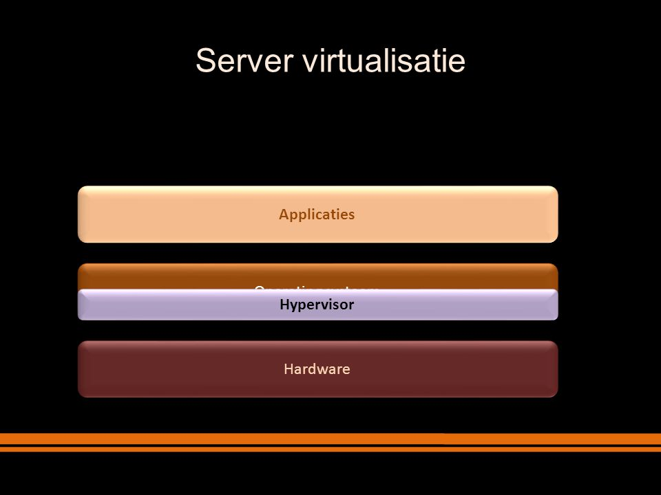 Hardware Operating systeem Guest n Operating systeem Guest n Applicaties Bare-metal hypervisor (type 1) Operating systeem Guest 2 Operating systeem Guest 2 Applicaties Operating systeem Guest 1 Operating systeem Guest 1 Applicaties Server virtualisatie