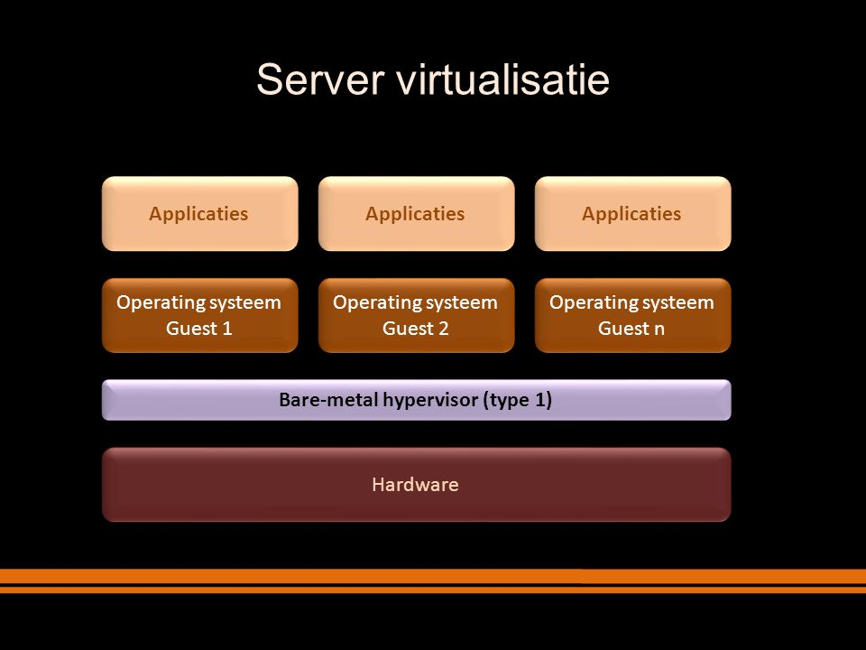Hardware Operating systeem Guest n Operating systeem Guest n Applicaties Bare-metal hypervisor (type 1) Operating systeem Guest 2 Operating systeem Guest 2 Applicaties Operating systeem Guest 1 Operating systeem Guest 1 Applicaties Hosted virtualisatie – hypervisor type 2 Host operating systeem