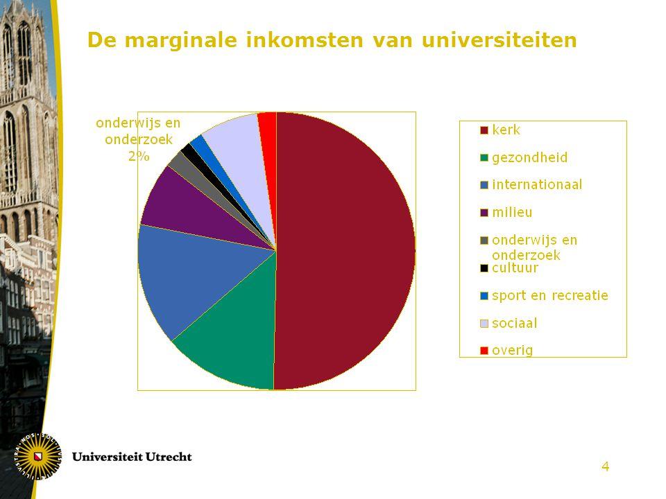 5 Giften in 2003 naar opleidingsniveau Buitenste ring: % van de bevolking Binnenste ring: % van totale giften