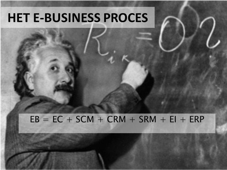 HET E-BUSINESS PROCES EB = EC + SCM + CRM + SRM + EI + ERP