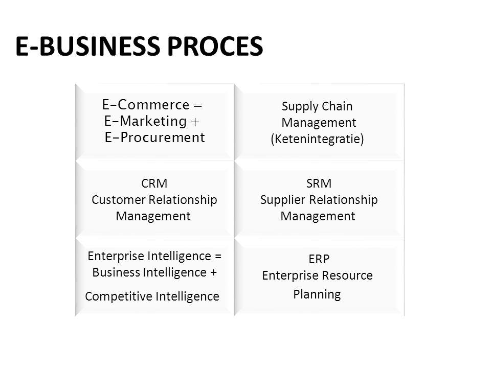 E-Commerce = E-Marketing + E-Procurement Supply Chain Management (Ketenintegratie) CRM Customer Relationship Management SRM Supplier Relationship Mana