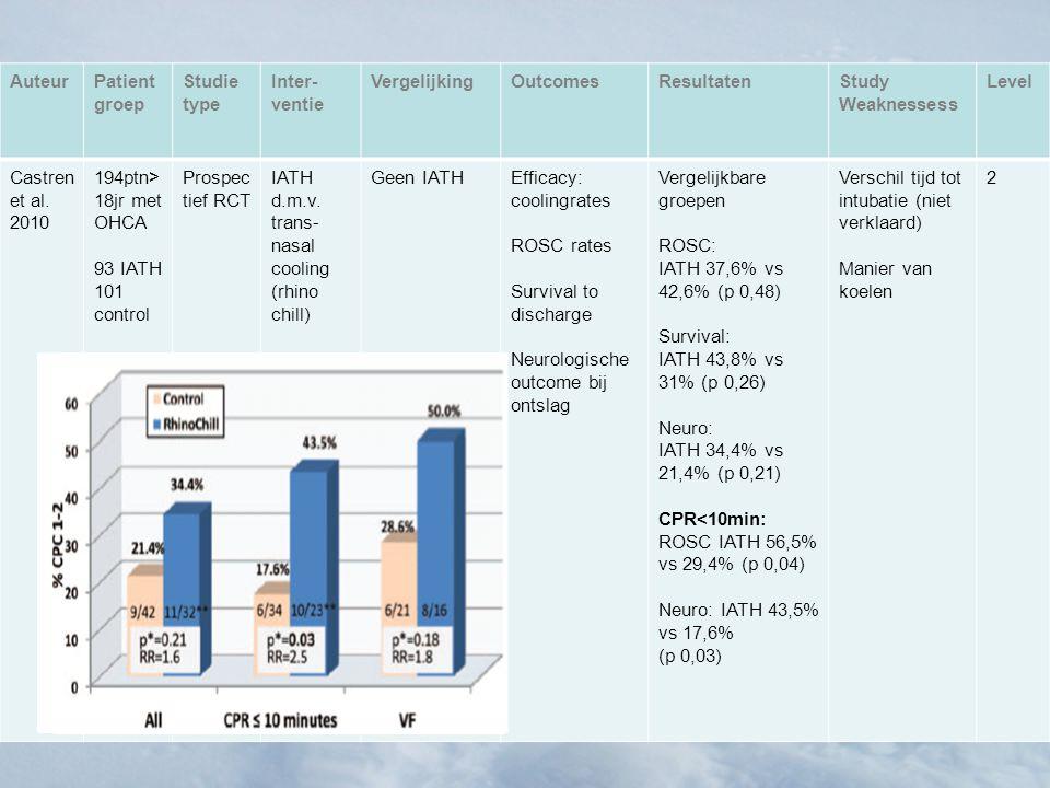 AuteurPatient groep Studie type Inter- ventie VergelijkingOutcomesResultatenStudy Weaknessess Level Castren et al. 2010 194ptn> 18jr met OHCA 93 IATH