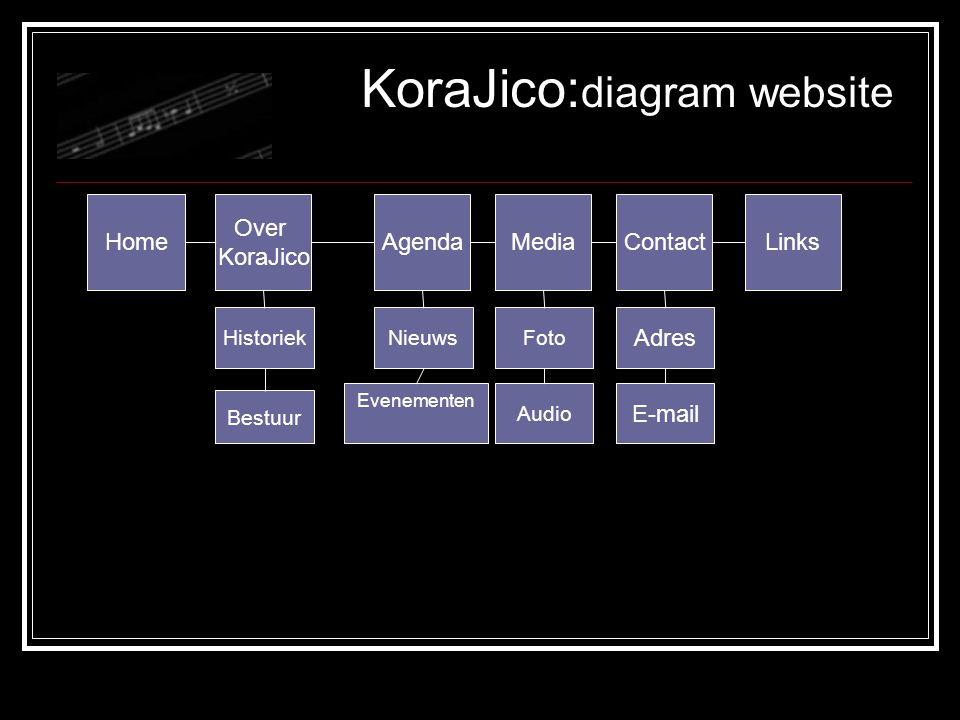 Home Over KoraJico AgendaMediaContactLinks Historiek Bestuur Nieuws Evenementen Foto Audio Adres E-mail KoraJico: diagram website