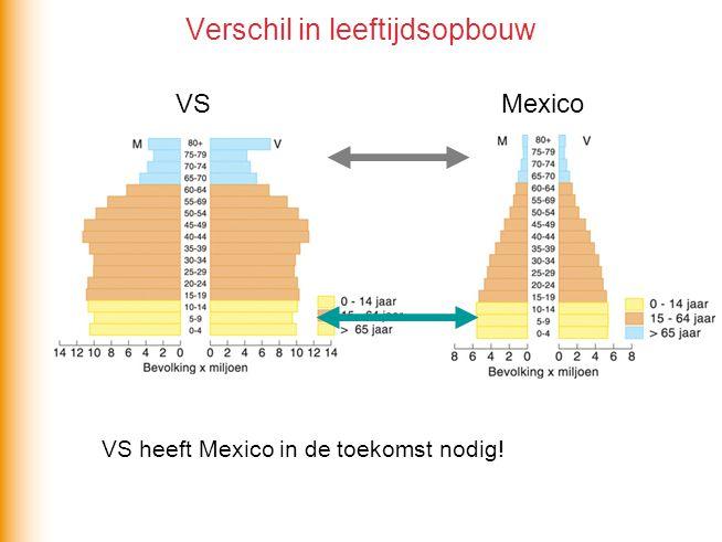 Verschil in leeftijdsopbouw VS heeft Mexico in de toekomst nodig! VS Mexico