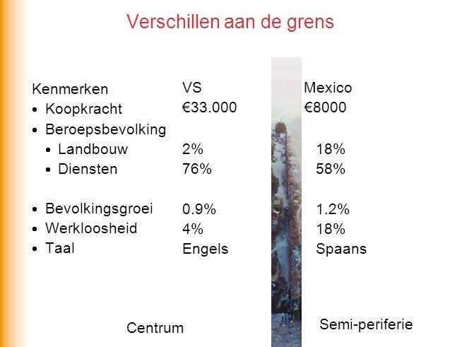 Verschillen aan de grens Kenmerken  Koopkracht  Beroepsbevolking  Landbouw  Diensten  Bevolkingsgroei  Werkloosheid  Taal VS Mexico €33.000 €80