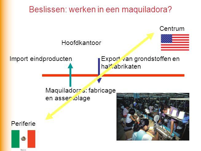 Beslissen: werken in een maquiladora? Hoofdkantoor Export van grondstoffen en halffabrikaten Import eindproducten Centrum Periferie Maquiladoras: fabr