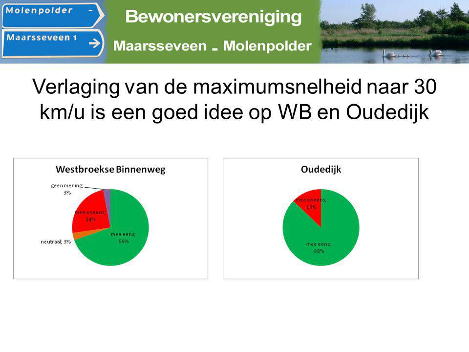 Verlaging van de maximumsnelheid naar 30 km/u is een goed idee op WB en Oudedijk