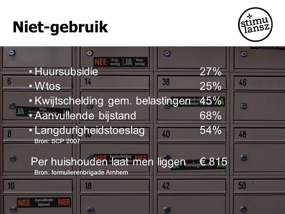Niet-gebruik Huursubsidie 27% Wtos25% Kwijtschelding gem. belastingen45% Aanvullende bijstand68% Langdurigheidstoeslag54% Bron: SCP 2007 Per huishoude