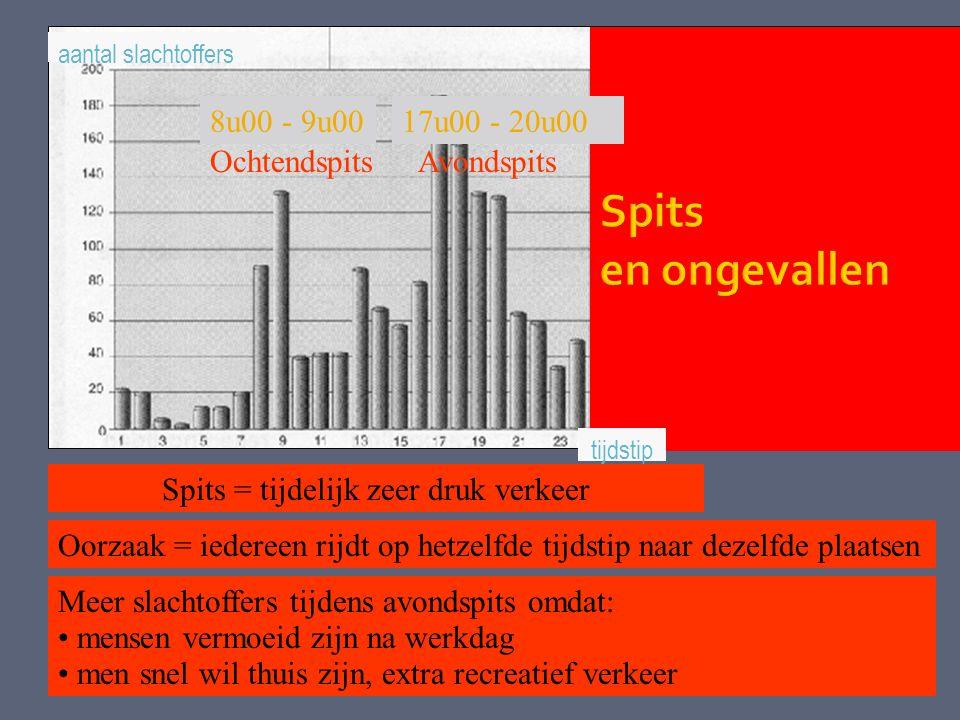 aantal slachtoffers OchtendspitsAvondspits 8u00 - 9u00 Spits = tijdelijk zeer druk verkeer Oorzaak = iedereen rijdt op hetzelfde tijdstip naar dezelfd