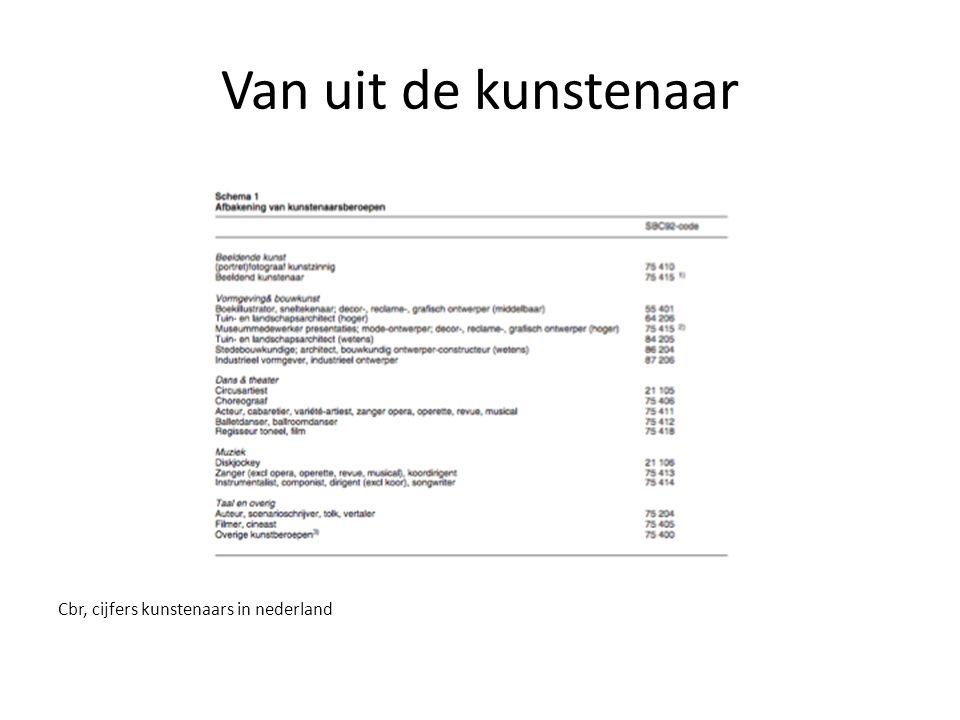 Van uit de kunstenaar Cbr, cijfers kunstenaars in nederland