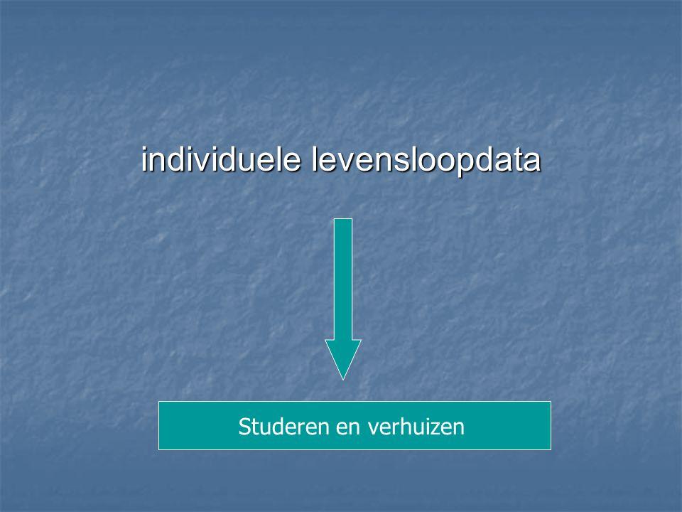 individuele levensloopdata Studeren en verhuizen