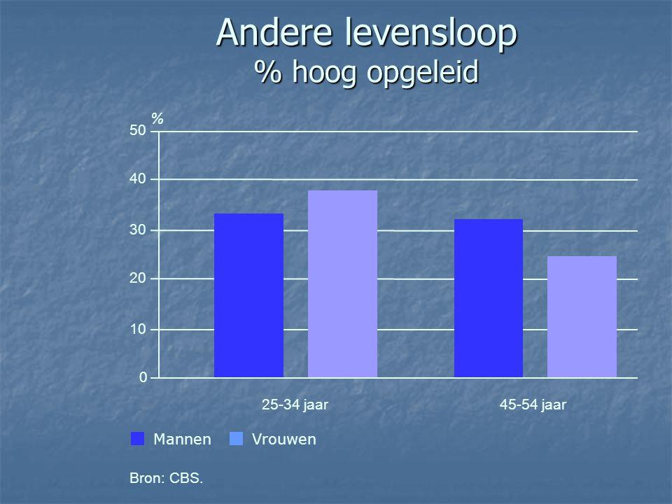 Andere levensloop % hoog opgeleid VrouwenMannen Bron: CBS. 0 10 20 30 40 50 25-34 jaar45-54 jaar %