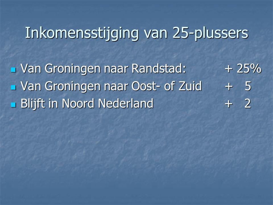 Inkomensstijging van 25-plussers Van Groningen naar Randstad: + 25% Van Groningen naar Randstad: + 25% Van Groningen naar Oost- of Zuid + 5 Van Groningen naar Oost- of Zuid + 5 Blijft in Noord Nederland + 2 Blijft in Noord Nederland + 2