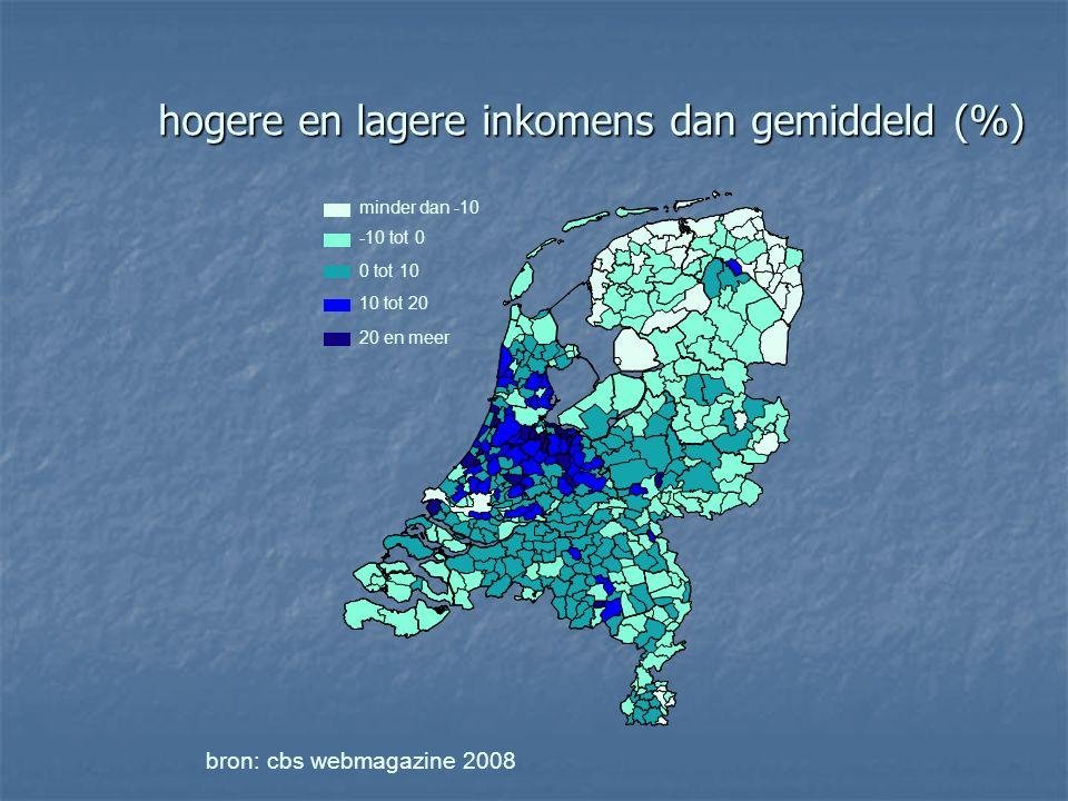 hogere en lagere inkomens dan gemiddeld (%) hogere en lagere inkomens dan gemiddeld (%) bron: cbs webmagazine 2008 minder dan -10 -10 tot 0 0 tot 10 10 tot 20 20 en meer