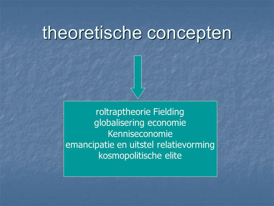 theoretische concepten roltraptheorie Fielding globalisering economie Kenniseconomie emancipatie en uitstel relatievorming kosmopolitische elite