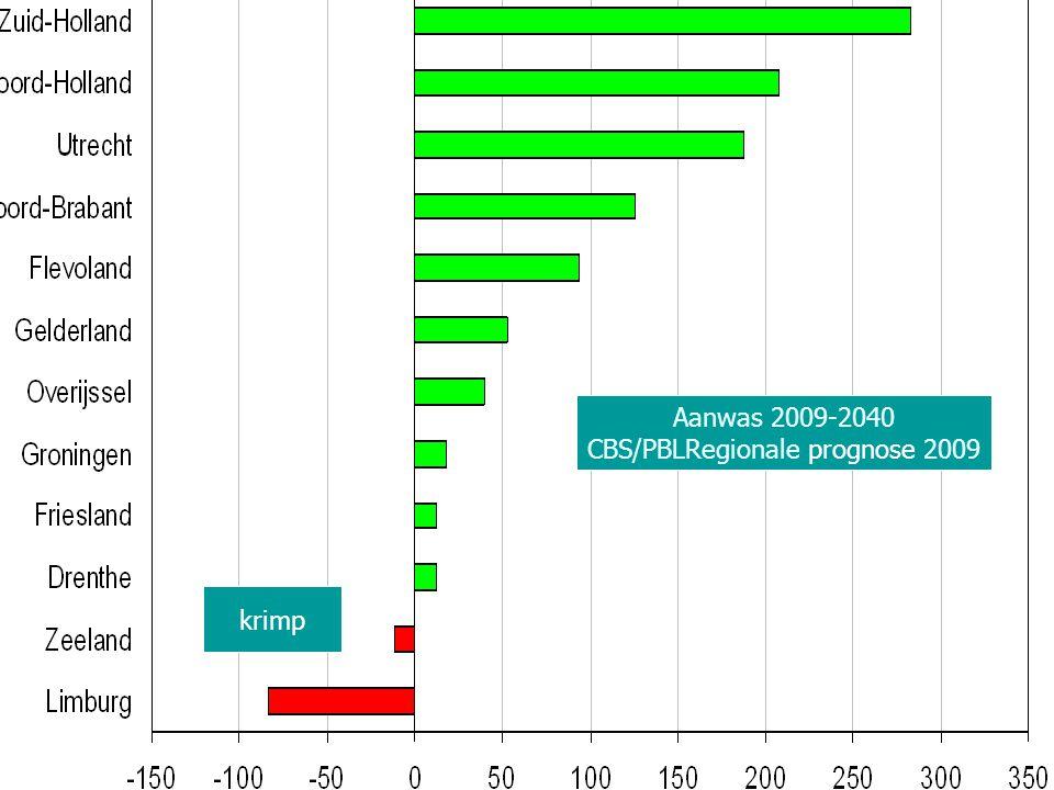 Aanwas 2009-2040 CBS/PBLRegionale prognose 2009 krimp