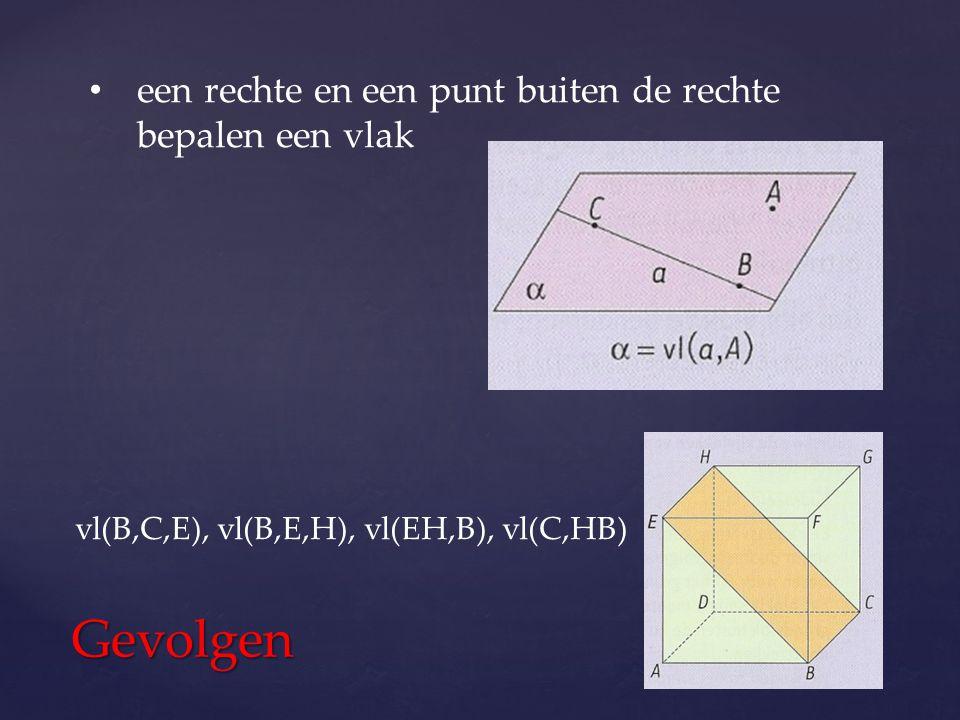 Gevolgen een rechte en een punt buiten de rechte bepalen een vlak vl(B,C,E), vl(B,E,H), vl(EH,B), vl(C,HB)