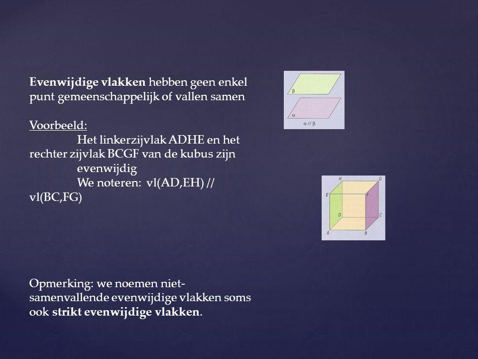 Evenwijdige vlakken hebben geen enkel punt gemeenschappelijk of vallen samen Voorbeeld: Het linkerzijvlak ADHE en het rechter zijvlak BCGF van de kubu