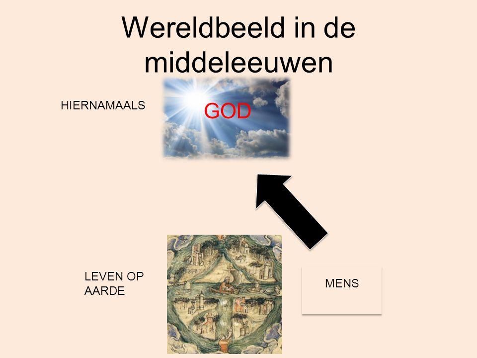 GOD Mensbeeld Kunst (en literatuur) Infrastructuur (opbouw dorpen en steden) Opbouw samenleving THEOCENTRISCH WERELDBEELD THEOCENTRISCH WERELDBEELD