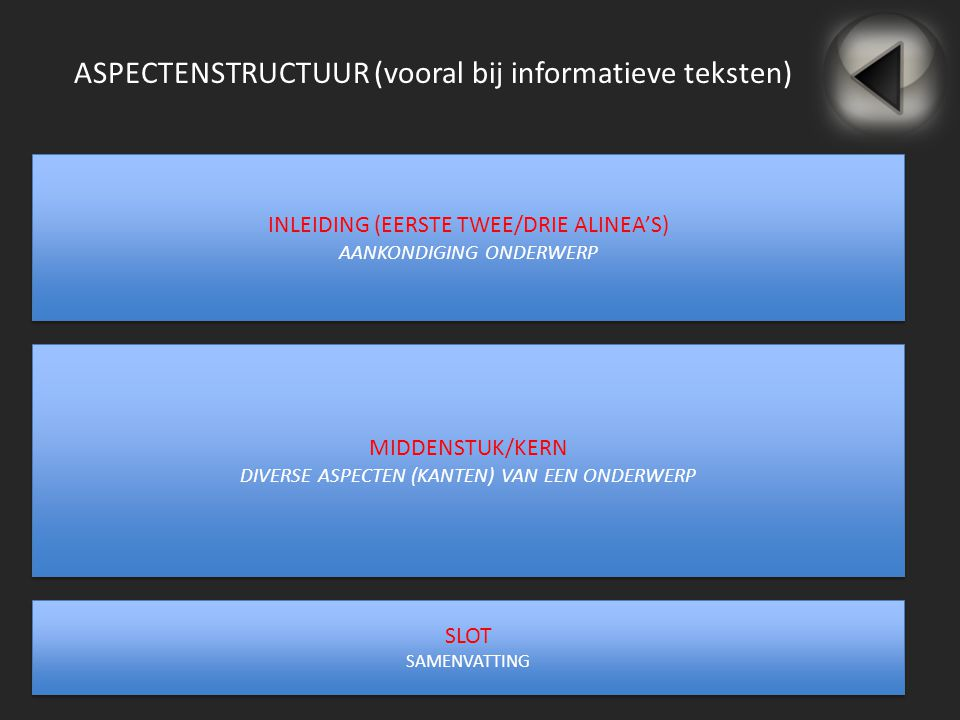 ASPECTENSTRUCTUUR (vooral bij informatieve teksten) INLEIDING (EERSTE TWEE/DRIE ALINEA'S) AANKONDIGING ONDERWERP INLEIDING (EERSTE TWEE/DRIE ALINEA'S)