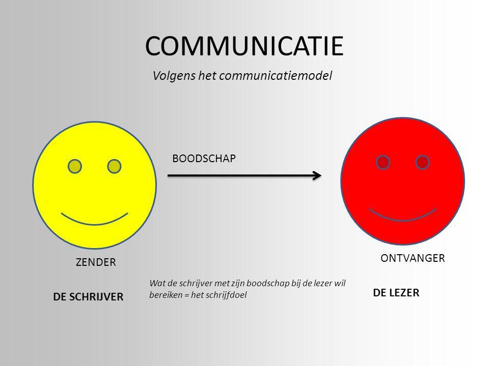 COMMUNICATIE ZENDER BOODSCHAP ONTVANGER Volgens het communicatiemodel DE SCHRIJVER DE LEZER Wat de schrijver met zijn boodschap bij de lezer wil berei