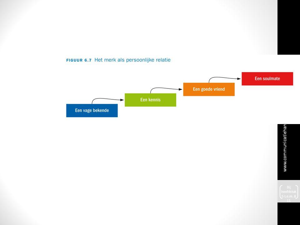 www.communicatiehandboek.noo rdhoff.nl Bij hoofdstuk 5 t.e.m. 8 11