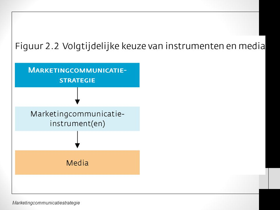Marketingcommunicatiestrategie Wie het eerst komt….