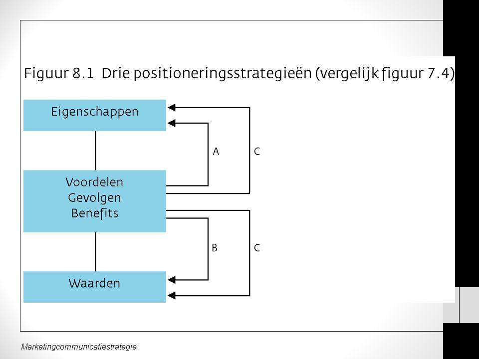 Marketingcommunicatiestrategie PSYCHOSOCIAAL Geen functionele voordelen, maar merkbekendheid en de psychosociale betekenis.