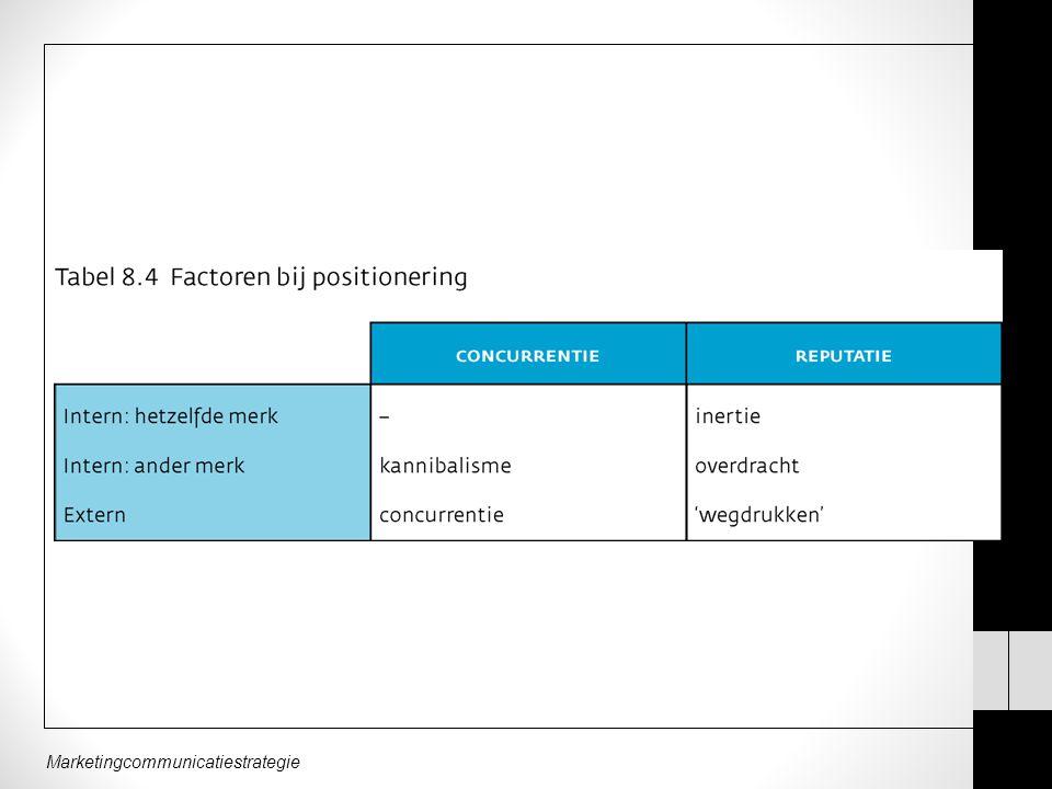 Marketingcommunicatiestrategie TAAKSTELLEND = beste methode.