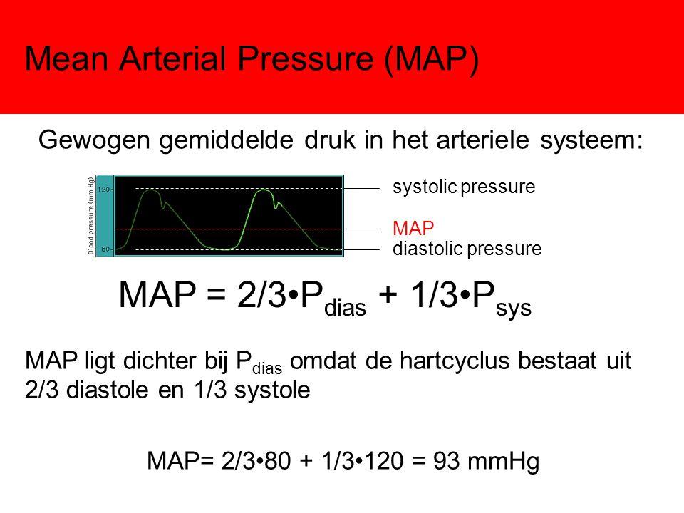 Mean Arterial Pressure (MAP) Gewogen gemiddelde druk in het arteriele systeem: systolic pressure diastolic pressure MAP MAP = 2/3P dias + 1/3P sys MAP ligt dichter bij P dias omdat de hartcyclus bestaat uit 2/3 diastole en 1/3 systole MAP= 2/380 + 1/3120 = 93 mmHg