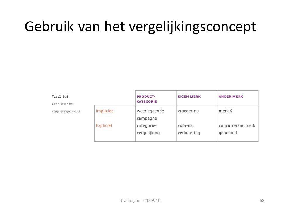 Gebruik van het vergelijkingsconcept traning mcp 2009/1068