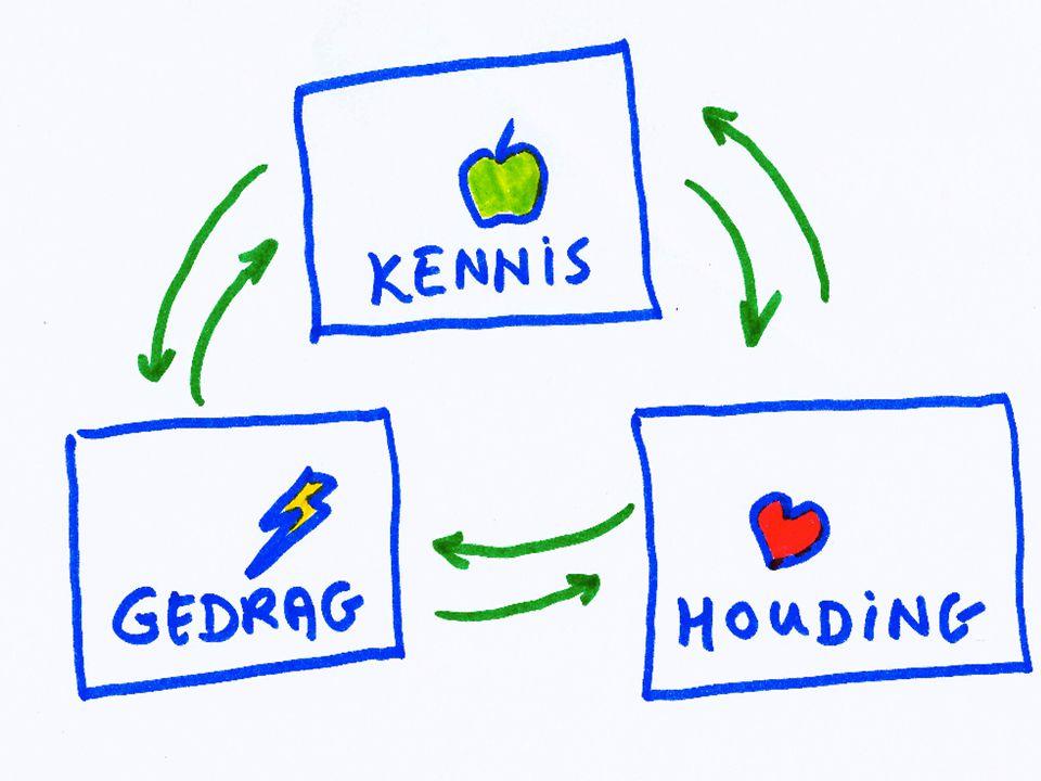 Pretest Posttest Nulmeting © 2010 Noordhoff Uitgevers bv, Groningen/Houten Communicatie Handboek 56