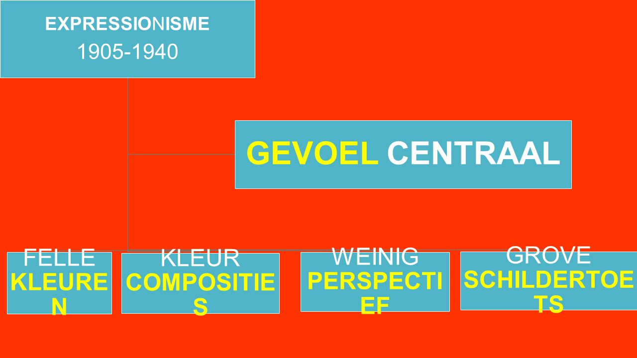 EXPRESSIONISME 1905-1940 FELLE KLEURE N KLEUR COMPOSITIE S GROVE SCHILDERTOE TS WEINIG PERSPECTI EF GEVOEL CENTRAAL