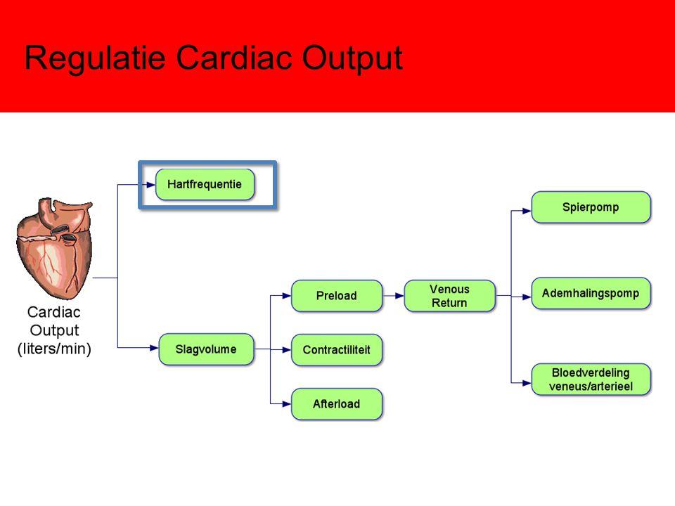 Regulatie Hartritme Sympatische Stimulatie Parasympatische Stimulatie Verhoging (nor)adrenaline Vergroting If: snellere diastolische depolarisatie Prikkeldrempel wordt eerder bereikt AP volgen elkaar sneller op Hoger hartritme Verhoging acetylcholine Verkleining If: slomere diastolische depolarisatie Meer K-kanalen open: rustmembraanpotentiaal negatiever AP volgen elkaar langzamer op Lager hartritme