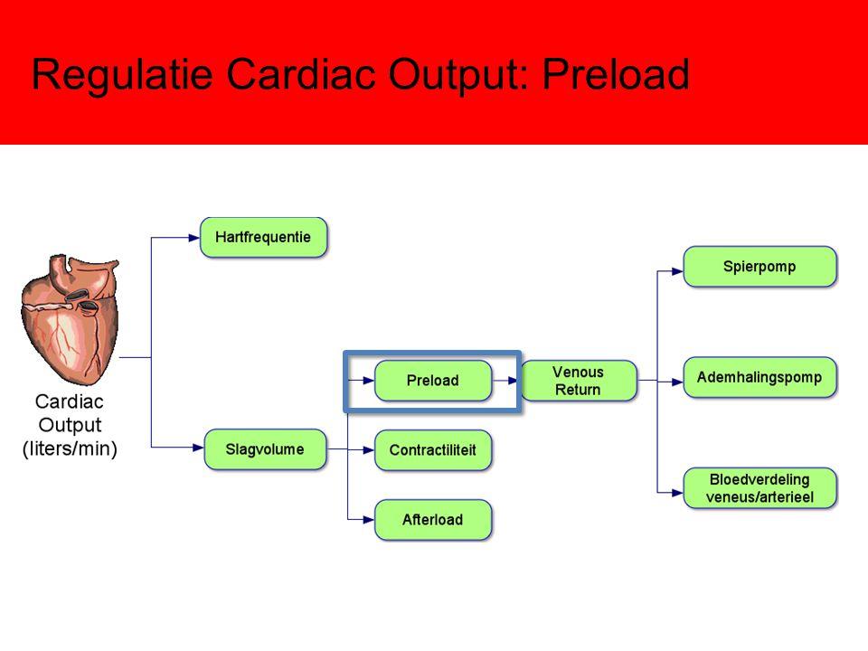 Toename Preload Hogere vullingsdruk leidt tot verdere vulling van het hart: Toename einddiastolisch volume