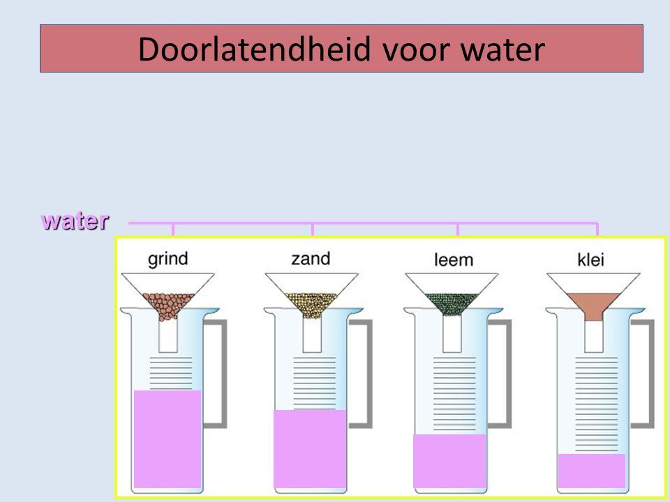 Doorlatendheid voor waterwater