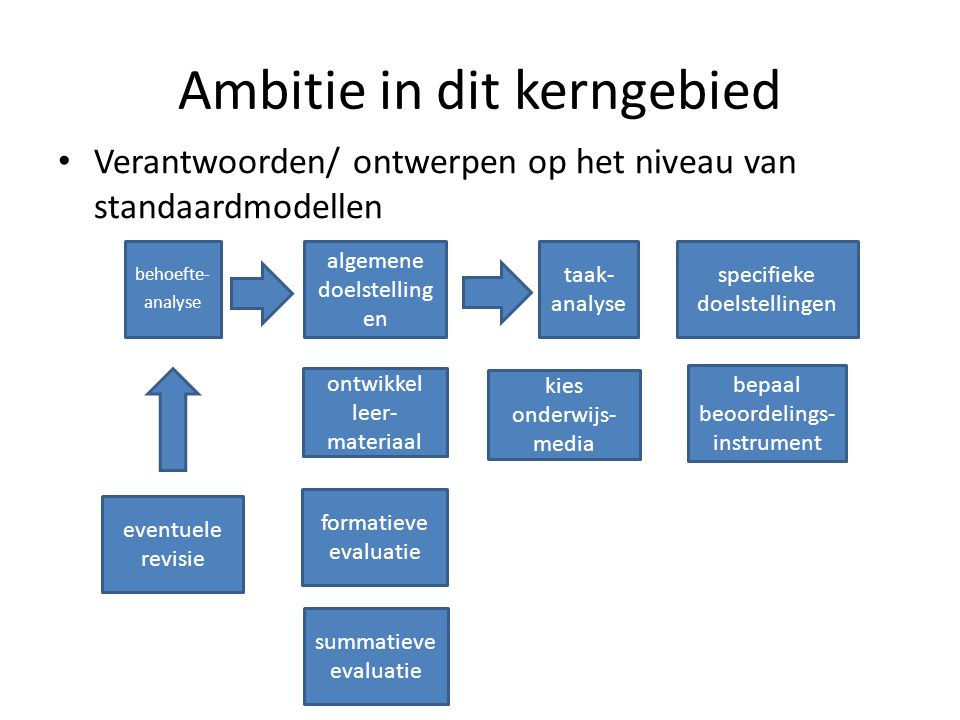 Ambitie in dit kerngebied Verantwoorden/ ontwerpen op het niveau van standaardmodellen behoefte- analyse algemene doelstelling en taak- analyse specif