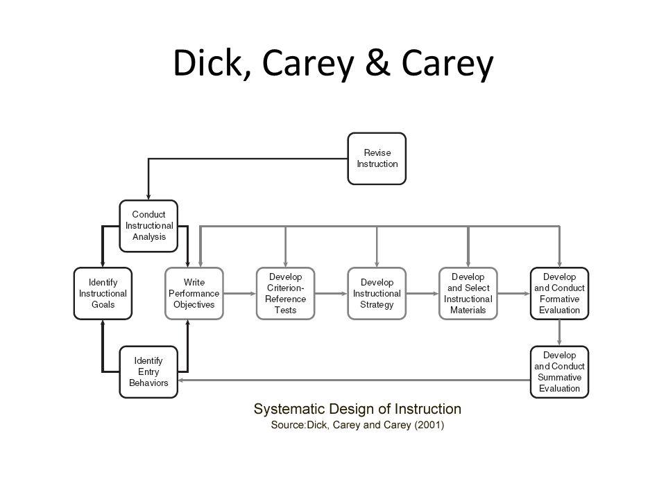 Dick, Carey & Carey