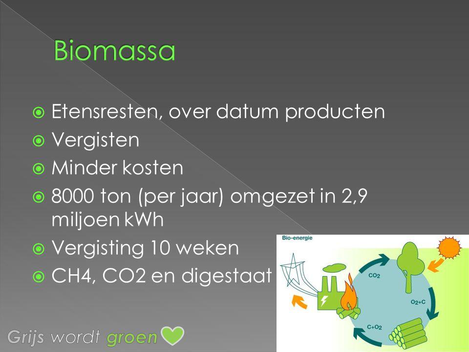  Etensresten, over datum producten  Vergisten  Minder kosten  8000 ton (per jaar) omgezet in 2,9 miljoen kWh  Vergisting 10 weken  CH4, CO2 en d