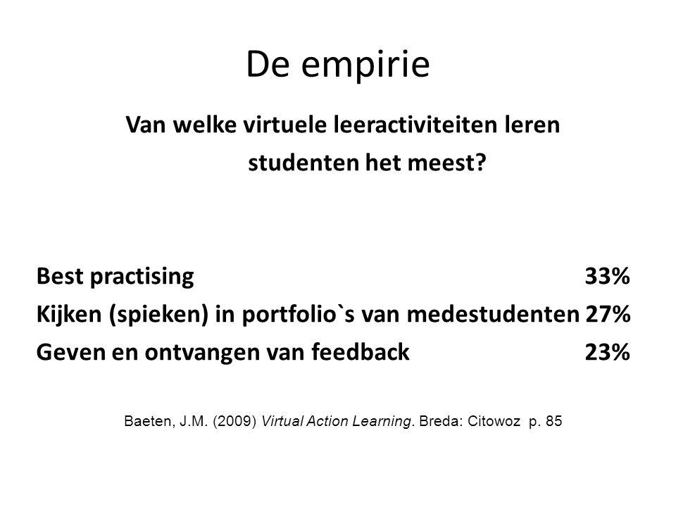 De empirie Van welke virtuele leeractiviteiten leren studenten het meest? Best practising 33% Kijken (spieken) in portfolio`s van medestudenten 27% Ge