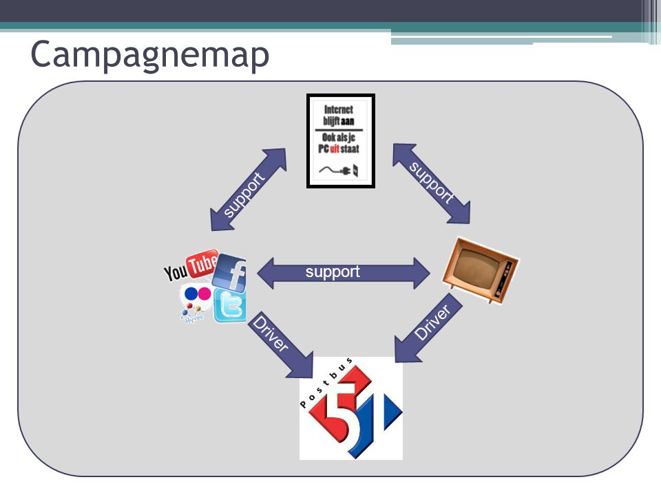 Campagnemap Driver support
