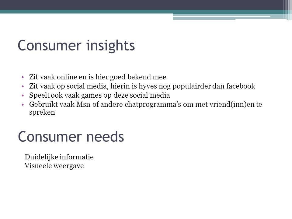 Consumer insights Zit vaak online en is hier goed bekend mee Zit vaak op social media, hierin is hyves nog populairder dan facebook Speelt ook vaak ga