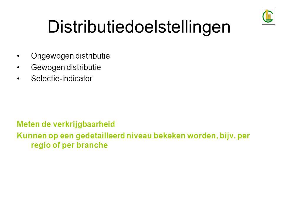 Ongewogen distributie Gewogen distributie Selectie-indicator Meten de verkrijgbaarheid Kunnen op een gedetailleerd niveau bekeken worden, bijv.