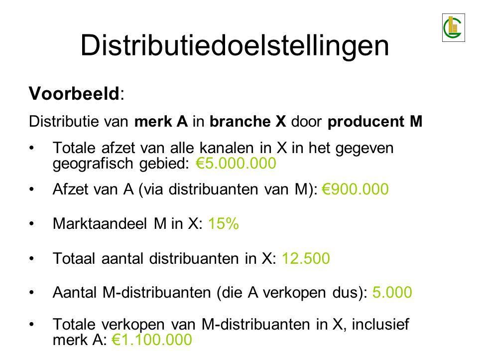 Voorbeeld: Distributie van merk A in branche X door producent M Totale afzet van alle kanalen in X in het gegeven geografisch gebied: €5.000.000 Afzet van A (via distribuanten van M): €900.000 Marktaandeel M in X: 15% Totaal aantal distribuanten in X: 12.500 Aantal M-distribuanten (die A verkopen dus): 5.000 Totale verkopen van M-distribuanten in X, inclusief merk A: €1.100.000 Distributiedoelstellingen